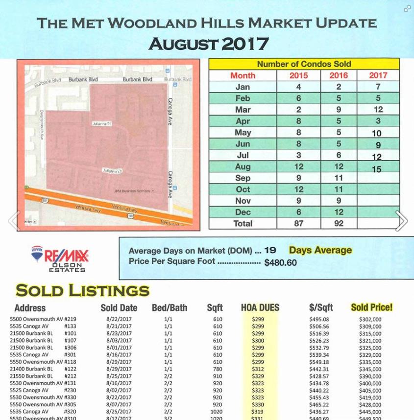 Met Real Estate Market Updates
